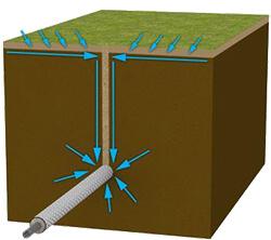 New AFT Sandbander Capillary in soil